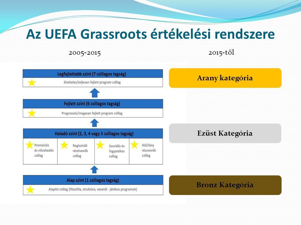 Az UEFA Grassroots értékelési rendszere 2005-20152015-től Bronz Kategória Ezüst Kategória Arany kategória