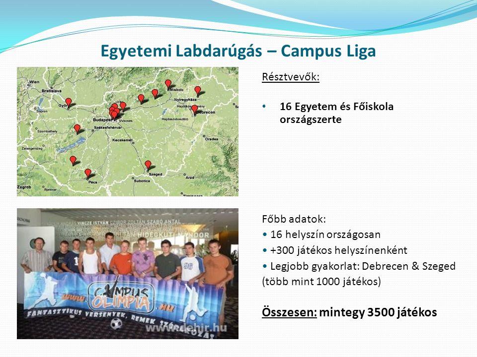 Egyetemi Labdarúgás – Campus Liga Résztvevők: 16 Egyetem és Főiskola országszerte Főbb adatok: 16 helyszín országosan +300 játékos helyszínenként Legj