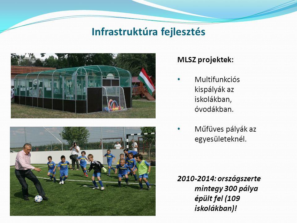 Infrastruktúra fejlesztés MLSZ projektek: Multifunkciós kispályák az iskolákban, óvodákban. Műfüves pályák az egyesületeknél. 2010-2014: országszerte