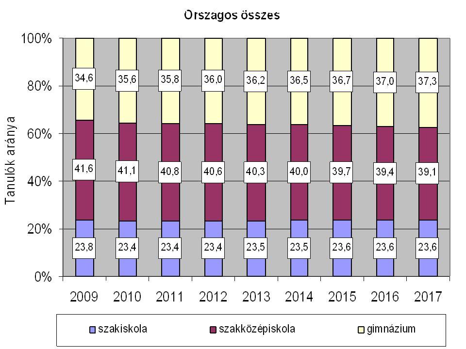 A középiskolai tanulók várható aránya iskolatípusonként 2017-ig