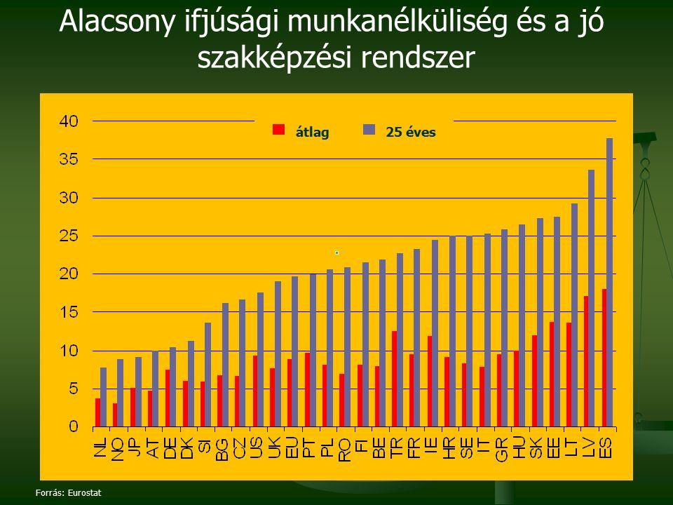 Forrás: Eurostat Alacsony ifjúsági munkanélküliség és a jó szakképzési rendszer átlag25 éves