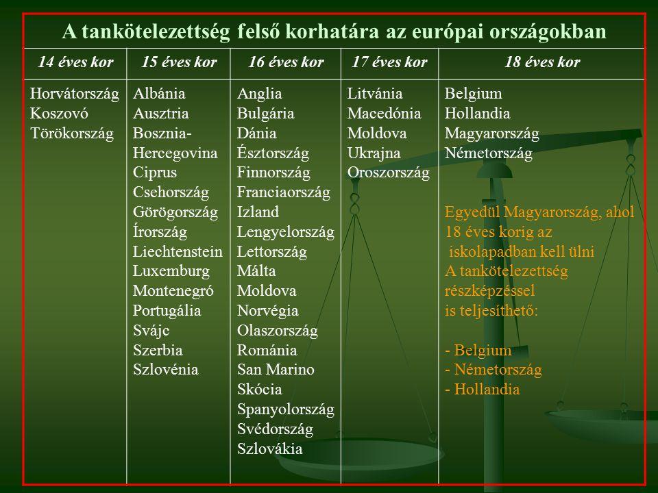 A tankötelezettség felső korhatára az európai országokban 14 éves kor15 éves kor16 éves kor17 éves kor18 éves kor Horvátország Koszovó Törökország Albánia Ausztria Bosznia- Hercegovina Ciprus Csehország Görögország Írország Liechtenstein Luxemburg Montenegró Portugália Svájc Szerbia Szlovénia Anglia Bulgária Dánia Észtország Finnország Franciaország Izland Lengyelország Lettország Málta Moldova Norvégia Olaszország Románia San Marino Skócia Spanyolország Svédország Szlovákia Litvánia Macedónia Moldova Ukrajna Oroszország Belgium Hollandia Magyarország Németország Egyedül Magyarország, ahol 18 éves korig az iskolapadban kell ülni A tankötelezettség részképzéssel is teljesíthető: - Belgium - Németország - Hollandia
