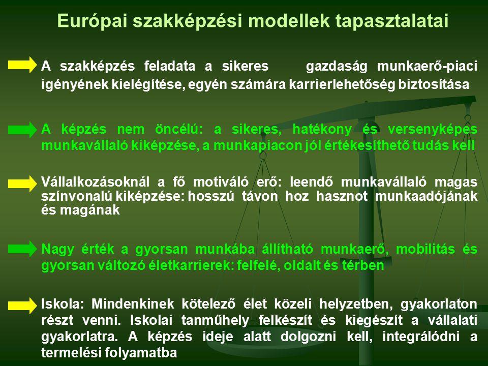 Európai szakképzési modellek tapasztalatai A szakképzés feladata a sikeres gazdaság munkaerő-piaci igényének kielégítése, egyén számára karrierlehetőség biztosítása A képzés nem öncélú: a sikeres, hatékony és versenyképes munkavállaló kiképzése, a munkapiacon jól értékesíthető tudás kell Vállalkozásoknál a fő motiváló erő: leendő munkavállaló magas színvonalú kiképzése:hosszú távon hoz hasznot munkaadójának és magának Nagy érték a gyorsan munkába állítható munkaerő, mobilitás és gyorsan változó életkarrierek: felfelé, oldalt és térben Iskola: Mindenkinek kötelező élet közeli helyzetben, gyakorlaton részt venni.