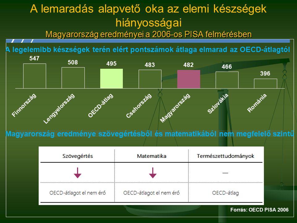 Magyarország eredményei a 2006-os PISA felmérésben A lemaradás alapvető oka az elemi készségek hiányosságai Magyarország eredményei a 2006-os PISA felmérésben