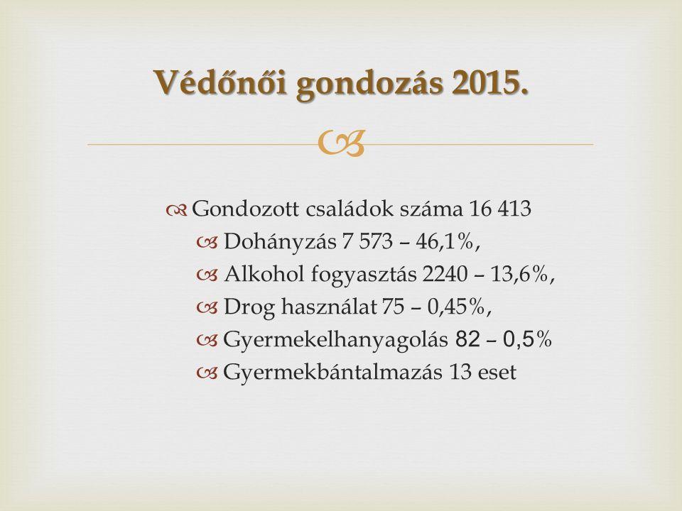  Védőnői gondozás 2015.  Gondozott családok száma 16 413  Dohányzás 7 573 – 46,1%,  Alkohol fogyasztás 2240 – 13,6%,  Drog használat 75 – 0,45%,