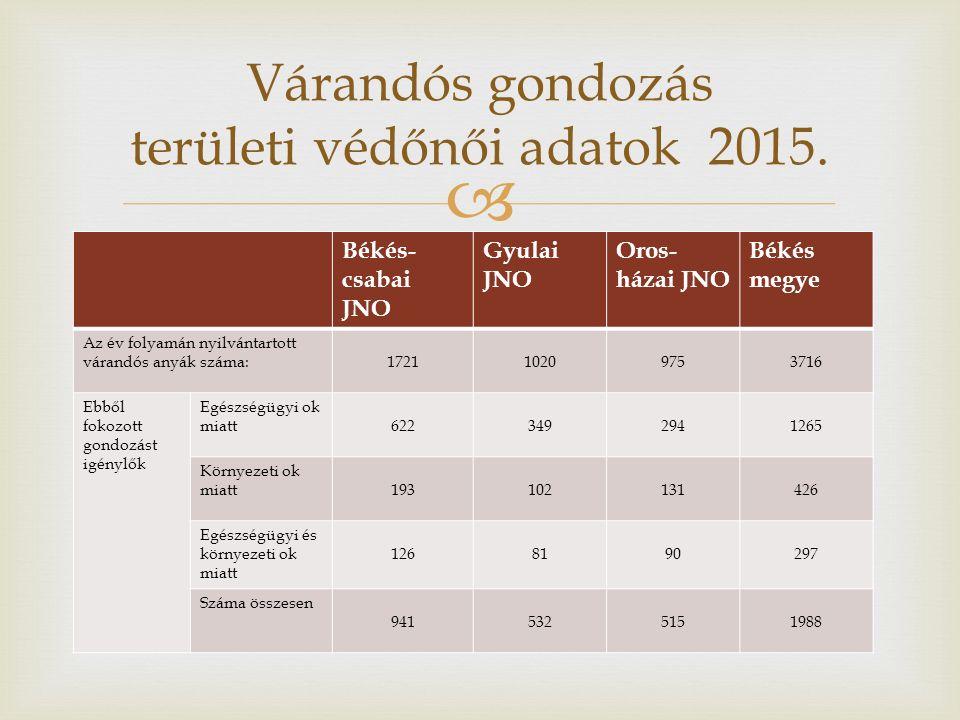  Várandós gondozás területi védőnői adatok 2015. Békés- csabai JNO Gyulai JNO Oros- házai JNO Békés megye Az év folyamán nyilvántartott várandós anyá