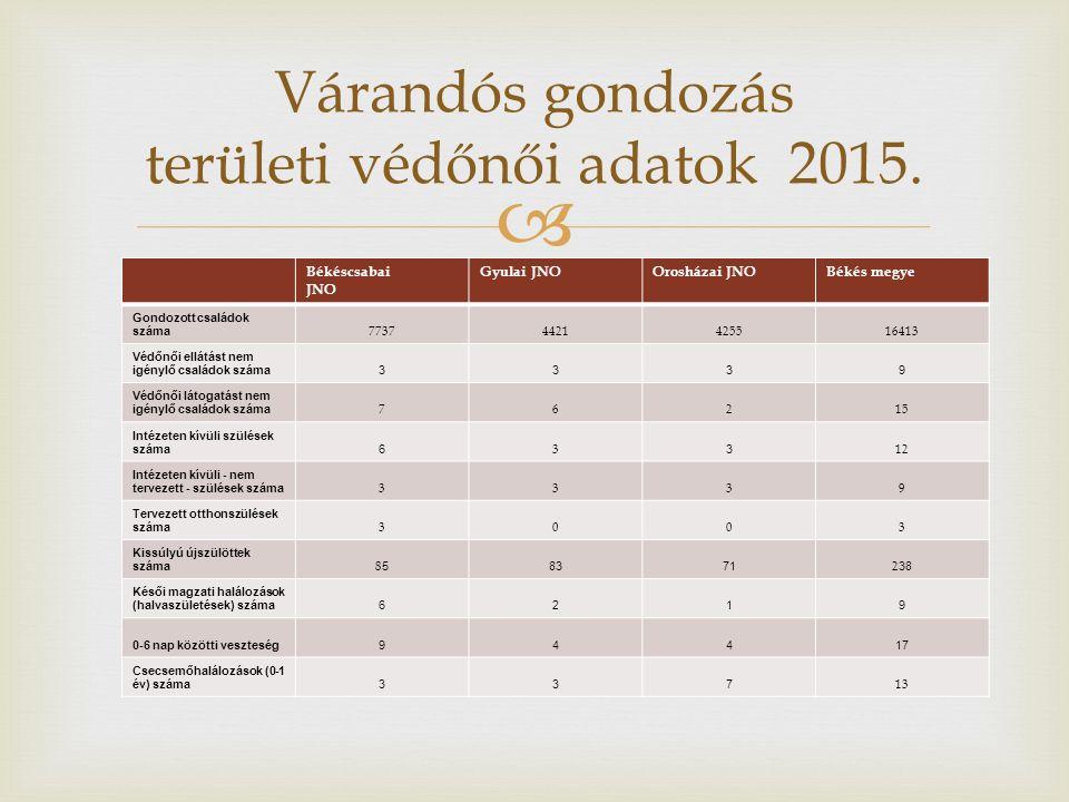  Várandós gondozás területi védőnői adatok 2015. Békéscsabai JNO Gyulai JNOOrosházai JNOBékés megye Gondozott családok száma 77374421425516413 Védőnő
