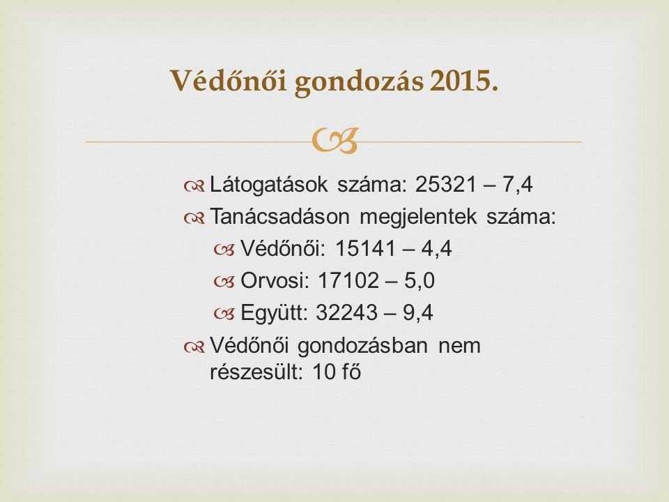  Védőnői gondozás 2015.  Látogatások száma: 25321 – 7,4  Tanácsadáson megjelentek száma:  Védőnői: 15141 – 4,4  Orvosi: 17102 – 5,0  Együtt: 322