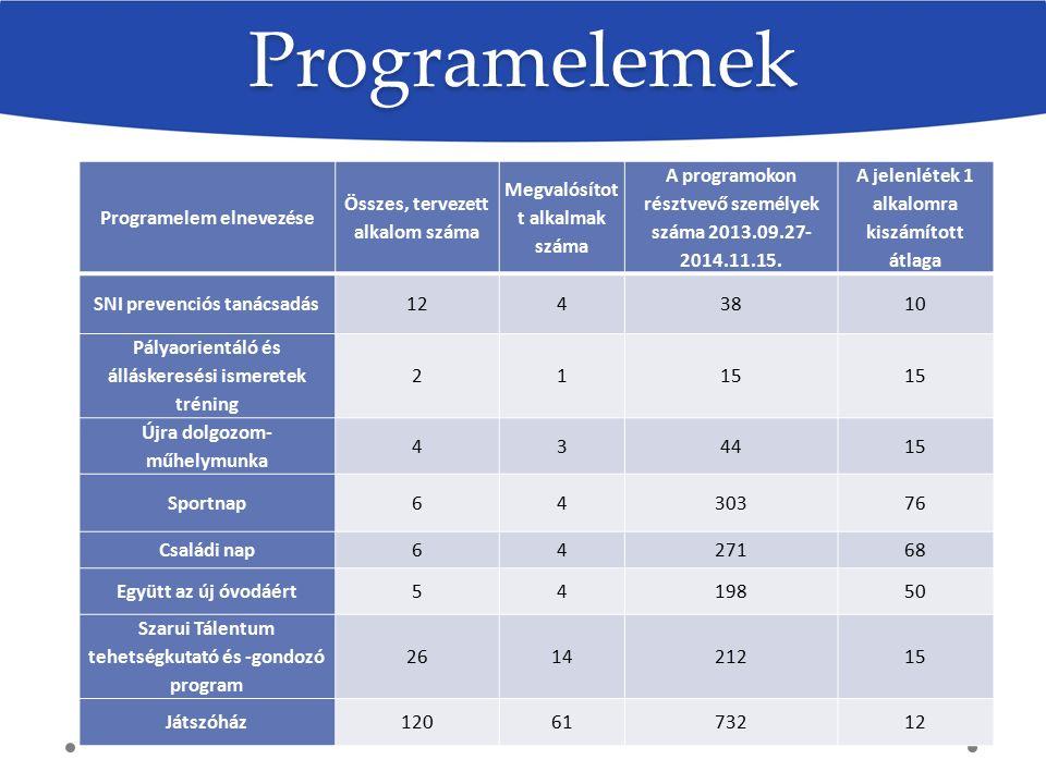 Programelem elnevezése Összes, tervezett alkalom száma Megvalósítot t alkalmak száma A programokon résztvevő személyek száma 2013.09.27- 2014.11.15. A