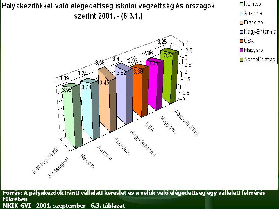 Forrás: A pályakezdők iránti vállalati kereslet és a velük való elégedettség egy vállalati felmérés tükrében MKIK-GVI - 2001. szeptember - 6.3. tábláz