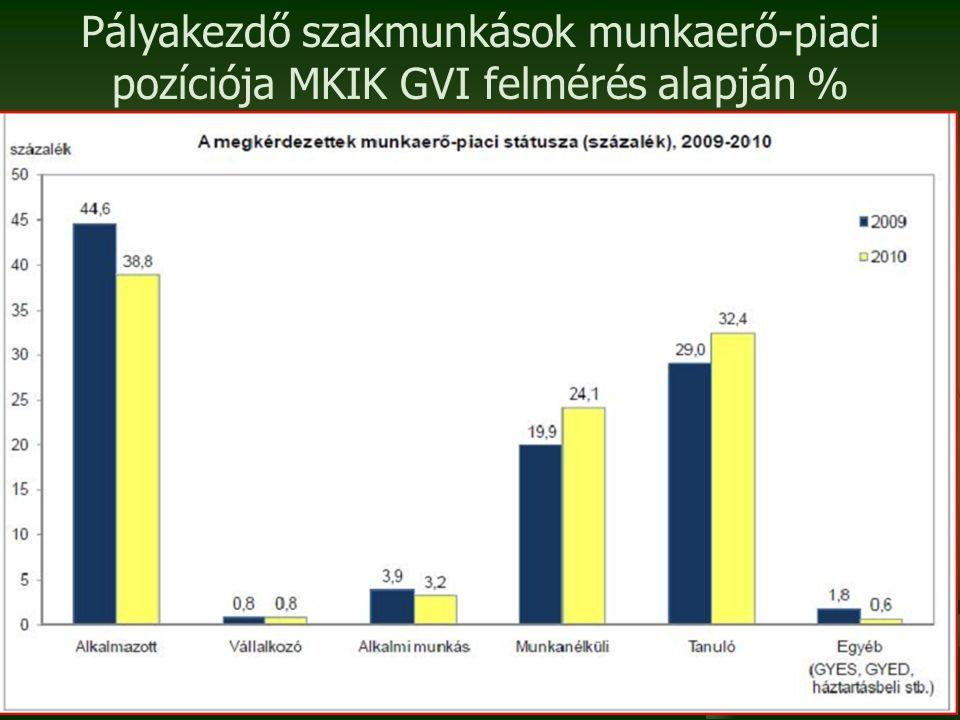 Pályakezdő szakmunkások munkaerő-piaci pozíciója MKIK GVI felmérés alapján %