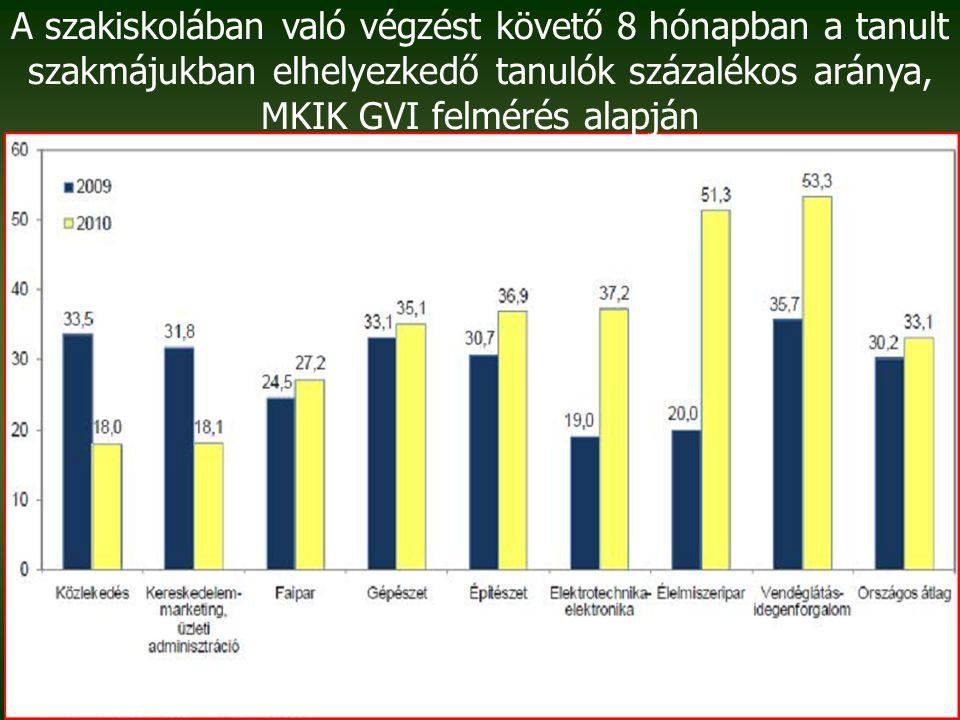 A szakiskolában való végzést követő 8 hónapban a tanult szakmájukban elhelyezkedő tanulók százalékos aránya, MKIK GVI felmérés alapján