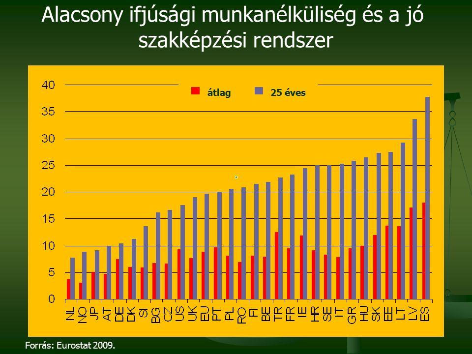 Forrás: Eurostat 2009. Alacsony ifjúsági munkanélküliség és a jó szakképzési rendszer átlag25 éves
