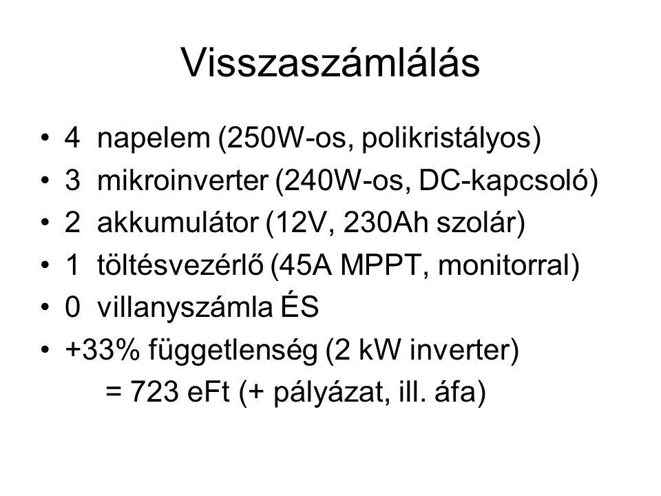 Visszaszámlálás 4 napelem (250W-os, polikristályos) 3 mikroinverter (240W-os, DC-kapcsoló) 2 akkumulátor (12V, 230Ah szolár) 1 töltésvezérlő (45A MPPT, monitorral) 0 villanyszámla ÉS +33% függetlenség (2 kW inverter) = 723 eFt (+ pályázat, ill.