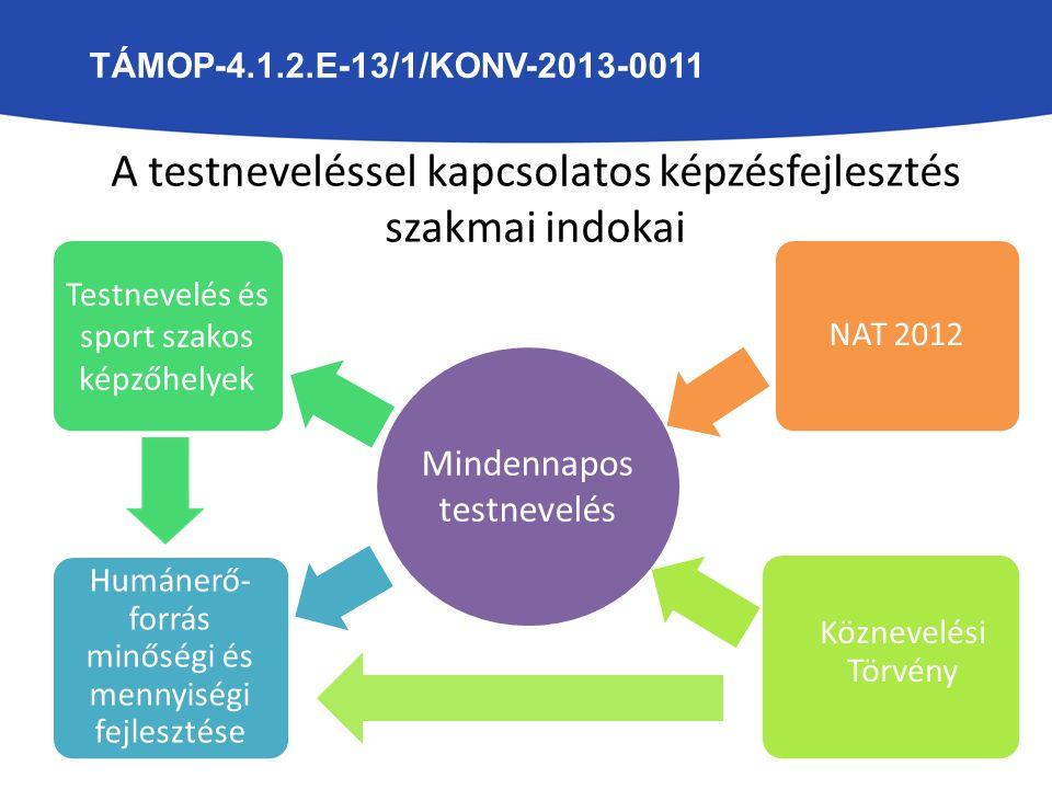 Mindennapos testnevelés Testnevelés és sport szakos képzőhelyek NAT 2012 Humánerő- forrás minőségi és mennyiségi fejlesztése Köznevelési Törvény A testneveléssel kapcsolatos képzésfejlesztés szakmai indokai TÁMOP-4.1.2.E-13/1/KONV-2013-0011