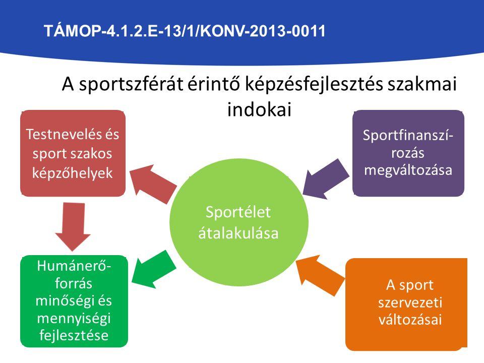 Sportélet átalakulása Testnevelés és sport szakos képzőhelyek Sportfinanszí- rozás megváltozása Humánerő- forrás minőségi és mennyiségi fejlesztése A sport szervezeti változásai A sportszférát érintő képzésfejlesztés szakmai indokai TÁMOP-4.1.2.E-13/1/KONV-2013-0011