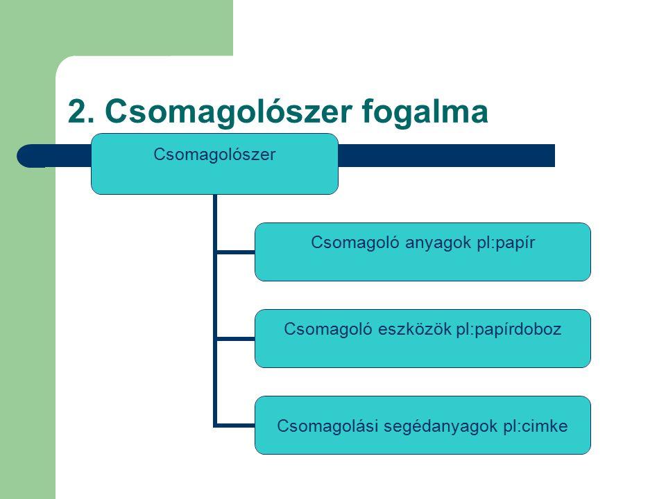 2. Csomagolószer fogalma Csomagolószer Csomagoló anyagok pl:papír Csomagoló eszközök pl:papírdoboz Csomagolási segédanyagok pl:cimke