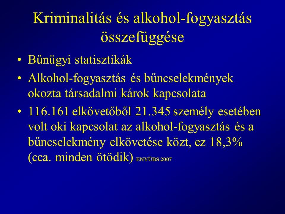 Kriminalitás és alkohol-fogyasztás összefüggése Bűnügyi statisztikák Alkohol-fogyasztás és bűncselekmények okozta társadalmi károk kapcsolata 116.161
