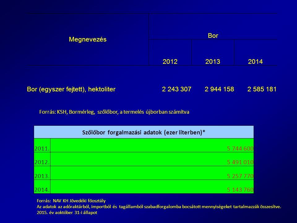 Szőlőbor forgalmazási adatok (ezer literben)* 2011.5 744 600 2012.5 491 010 2013.5 257 770 2014.5 143 760 Forrás: KSH, Bormérleg, szőlőbor, a termelés