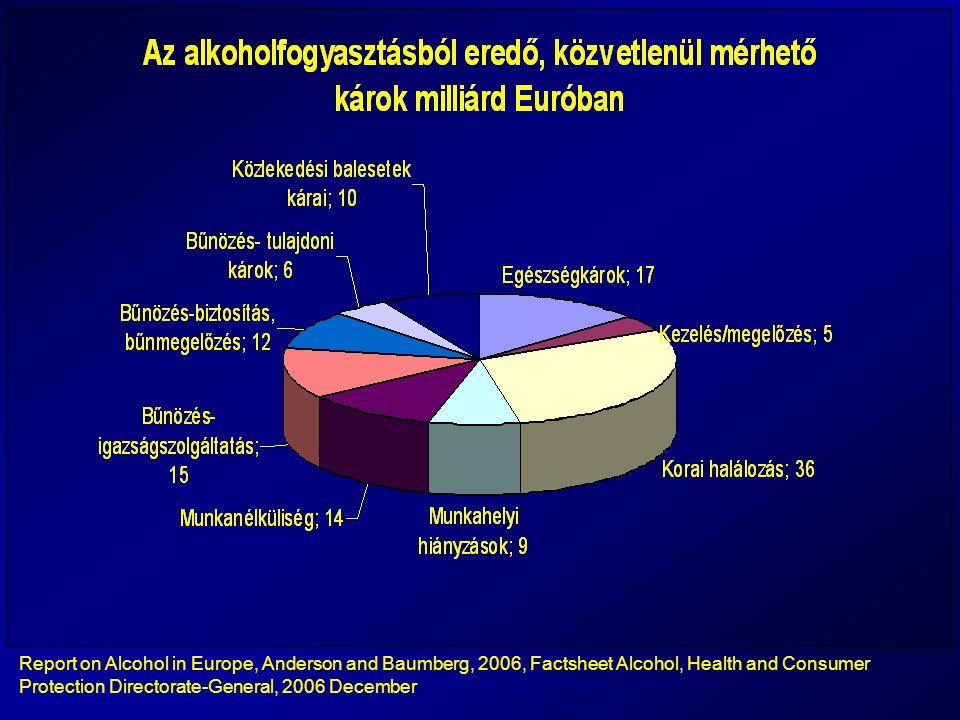 Egészségkárok Szerteágazó egészségkárok, viszonylag sok és megbízható, összehasonlítható adat Egészség-egyenlőtlenség egyik kiemelkedő tényezője az alkohol-fogyasztás (l.