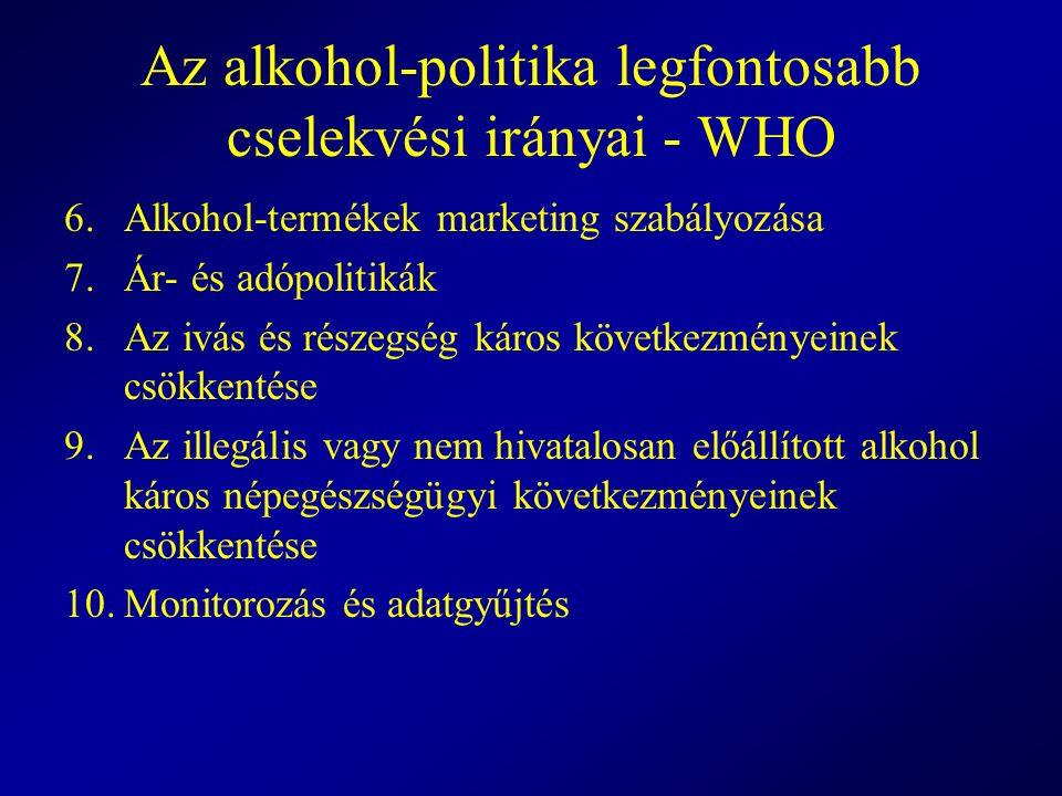 Az alkohol-politika legfontosabb cselekvési irányai - WHO 6.Alkohol-termékek marketing szabályozása 7.Ár- és adópolitikák 8.Az ivás és részegség káros