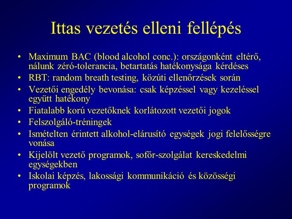 Ittas vezetés elleni fellépés Maximum BAC (blood alcohol conc.): országonként eltérő, nálunk zéró-tolerancia, betartatás hatékonysága kérdéses RBT: ra