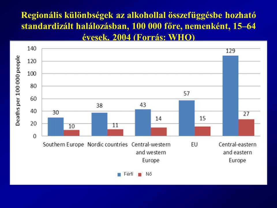 Regionális különbségek az alkohollal összefüggésbe hozható standardizált halálozásban, 100 000 főre, nemenként, 15–64 évesek, 2004 (Forrás: WHO) Férfi