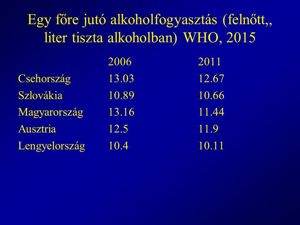 Egy főre jutó alkoholfogyasztás (felnőtt,, liter tiszta alkoholban) WHO, 2015 20062011 Csehország13.03 12.67 Szlovákia 10.8910.66 Magyarország13.1611.