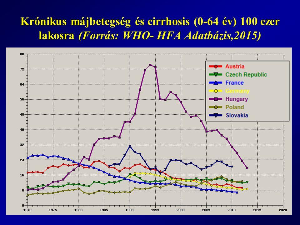 Alkoholfüggők becsült aránya, nemenként Rehm és mts., 2012 nő% ffi% nő (fő)ffi (fő) Magyaro.3.4 18.3 114,800 598,600 Szlovénia 2.0 10.5 13,200 71,300 Szlovákia 1.1 10.2 20,200 184,800 Lengyelo.1.6 8.4 205,500 1,058,200 Ausztria 2.5 7.5 66,800 204,800 EU 1.5 5.4 2,400,00 8,500,000 Cseho.