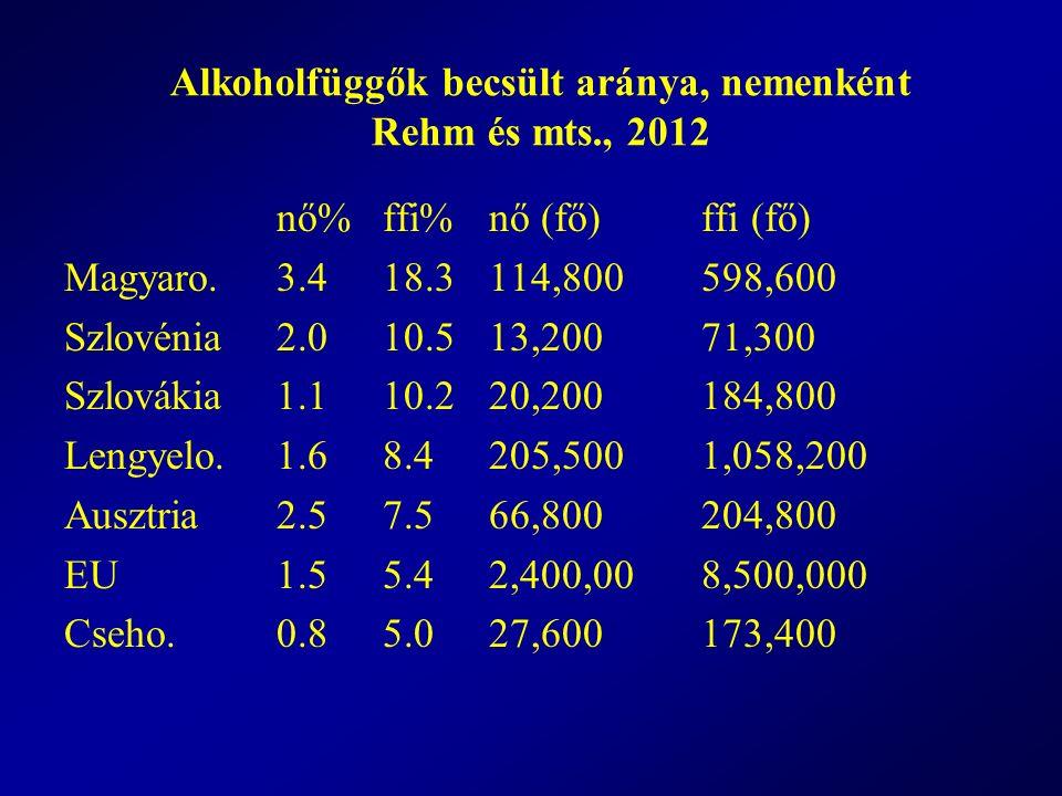 Alkoholfüggők becsült aránya, nemenként Rehm és mts., 2012 nő% ffi% nő (fő)ffi (fő) Magyaro.3.4 18.3 114,800 598,600 Szlovénia 2.0 10.5 13,200 71,300