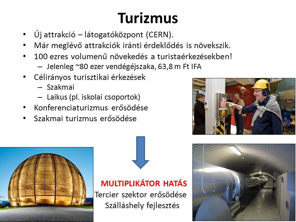 Turizmus Új attrakció – látogatóközpont (CERN). Már meglévő attrakciók iránti érdeklődés is növekszik. 100 ezres volumenű növekedés a turistaérkezések