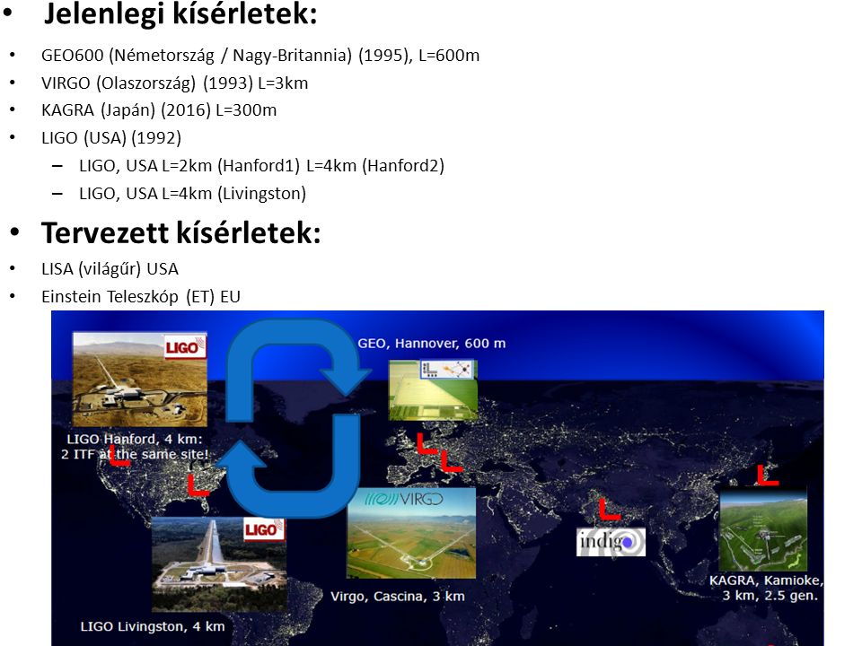 Jelenlegi kísérletek: GEO600 (Németország / Nagy-Britannia) (1995), L=600m VIRGO (Olaszország) (1993) L=3km KAGRA (Japán) (2016) L=300m LIGO (USA) (19