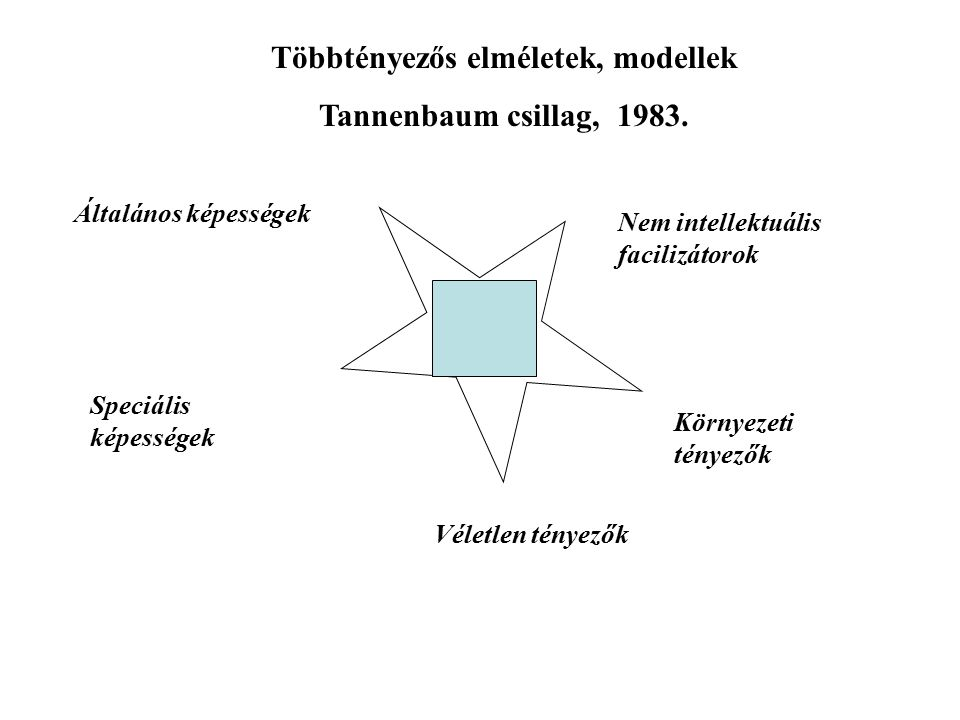 Többtényezős elméletek, modellek Tannenbaum csillag, 1983.