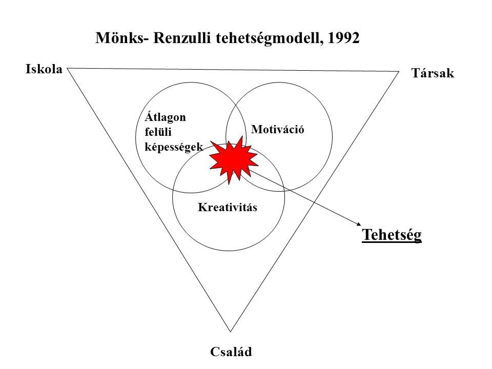 Mönks- Renzulli tehetségmodell, 1992 Átlagon felüli képességek Motiváció Kreativitás Iskola Család Társak Tehetség