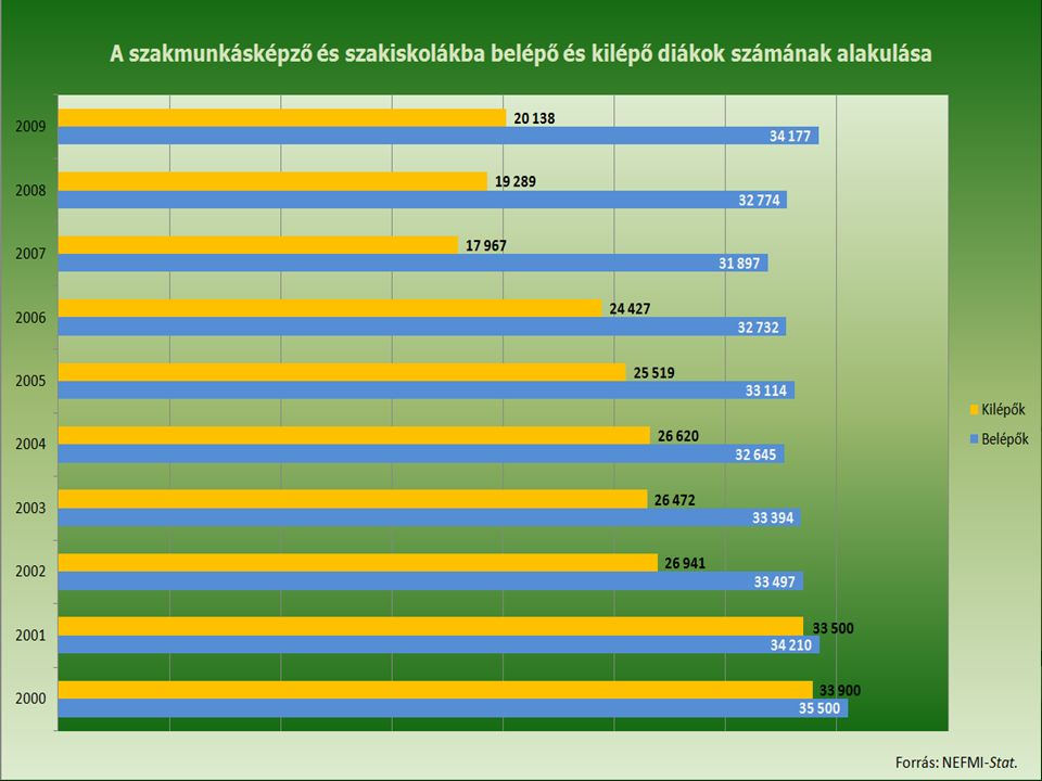 Lemorzsolódás és szakmaelhagyás figyelembe vétele egy képzeletbeli eset Beiskolázott tanulók:100 fő Lemorzsolódás: 30 fő Szakiskolát elvégzők: 70 fő Szakmájukban 9 hónap múlva elhelyezkedők: 21 fő MKIK GVI felmérés alapján 2010