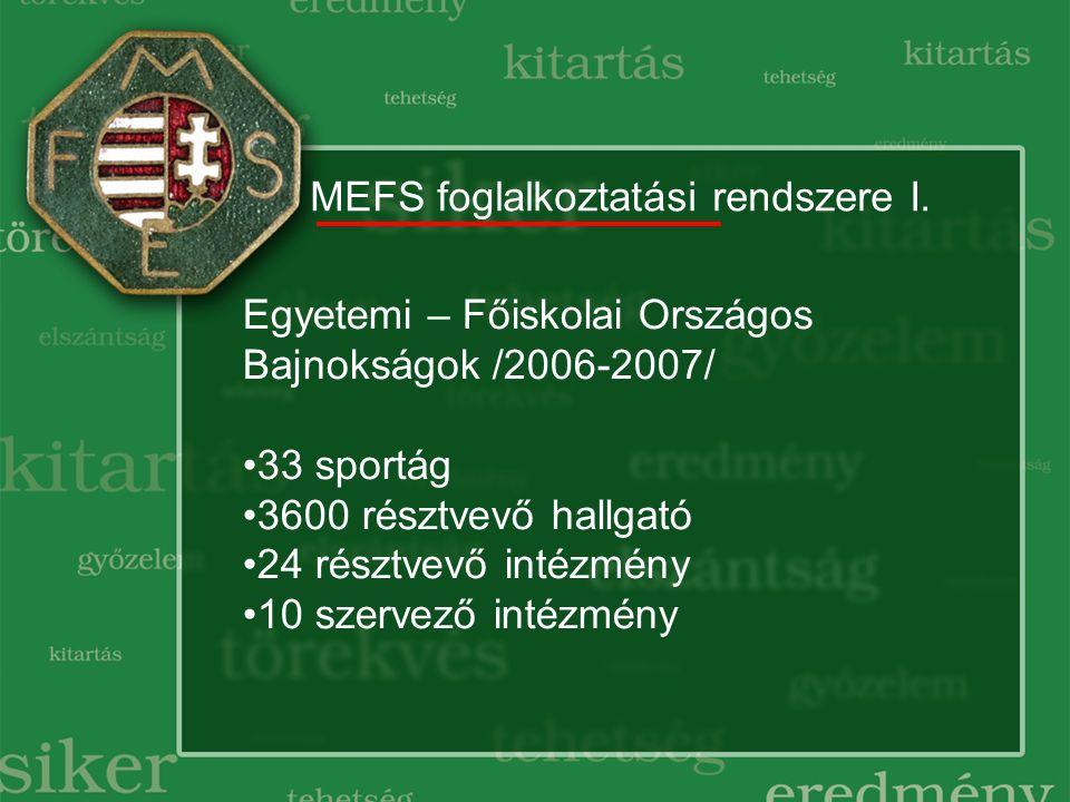 MEFS foglalkoztatási rendszere I. Egyetemi – Főiskolai Országos Bajnokságok /2006-2007/ 33 sportág 3600 résztvevő hallgató 24 résztvevő intézmény 10 s