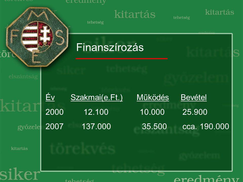 Finanszírozás Év Szakmai(e.Ft.) Működés Bevétel 2000 12.100 10.000 25.900 2007 137.000 35.500 cca.