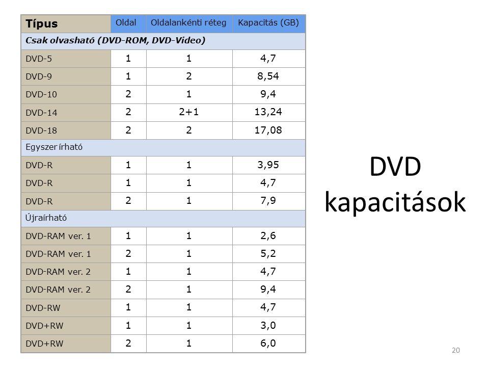 20 DVD kapacitások Típus OldalOldalankénti rétegKapacitás (GB) Csak olvasható (DVD-ROM, DVD-Video) DVD-5 1 1 4,7 DVD-9 128,54 DVD-10 219,4 DVD-14 22+113,24 DVD-18 2217,08 Egyszer írható DVD-R 113,95 DVD-R 114,7 DVD-R 217,9 Újraírható DVD-RAM ver.