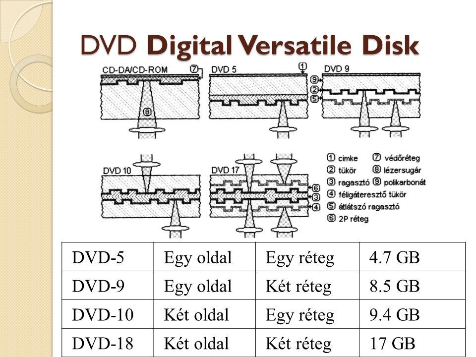 DVD-5Egy oldalEgy réteg4.7 GB DVD-9Egy oldalKét réteg8.5 GB DVD-10Két oldalEgy réteg9.4 GB DVD-18Két oldalKét réteg17 GB