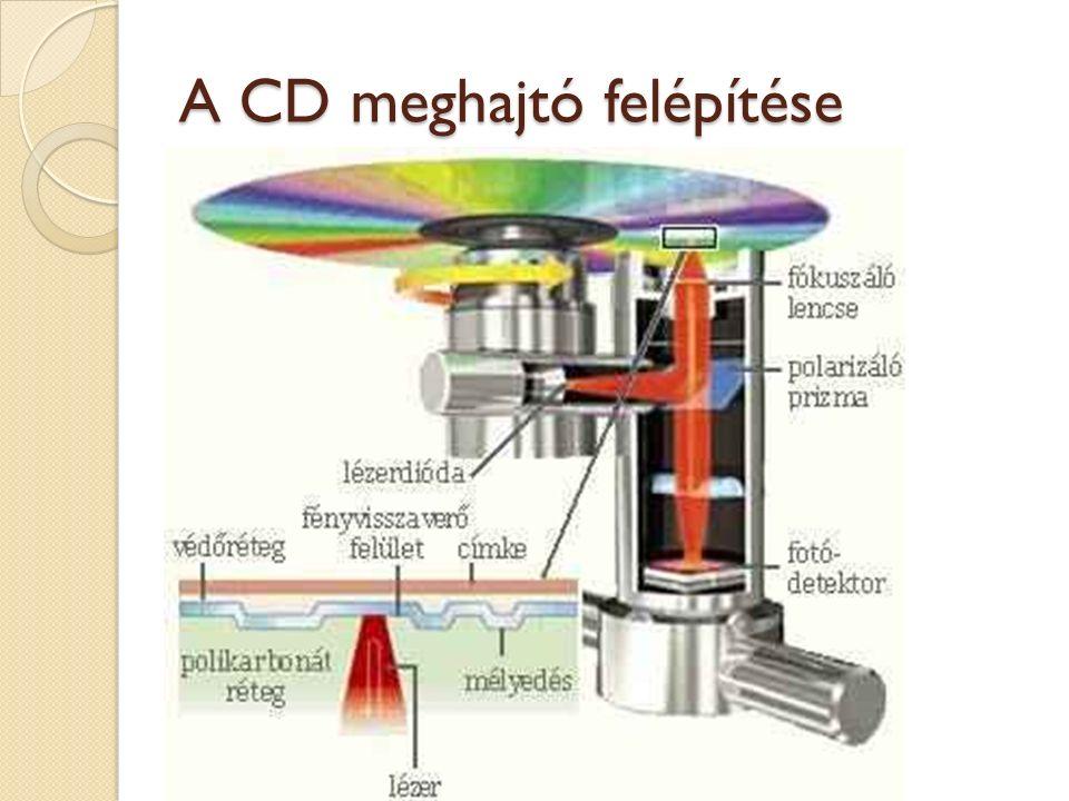 A CD meghajtó felépítése