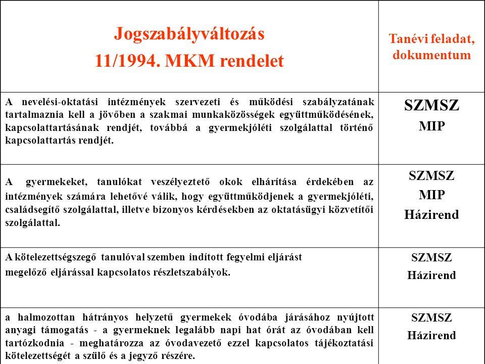 Jogszabályváltozás 11/1994. MKM rendelet Tanévi feladat, dokumentum A nevelési-oktatási intézmények szervezeti és működési szabályzatának tartalmaznia