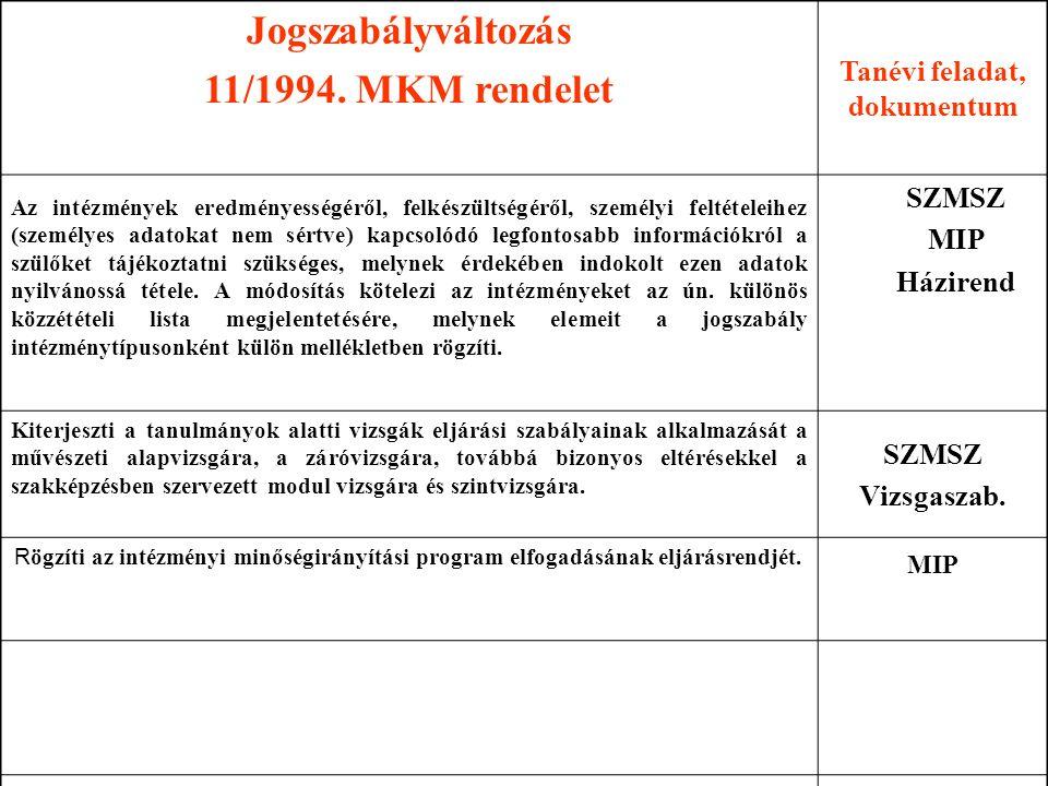 Jogszabályváltozás 11/1994. MKM rendelet Tanévi feladat, dokumentum Az intézmények eredményességéről, felkészültségéről, személyi feltételeihez (szemé
