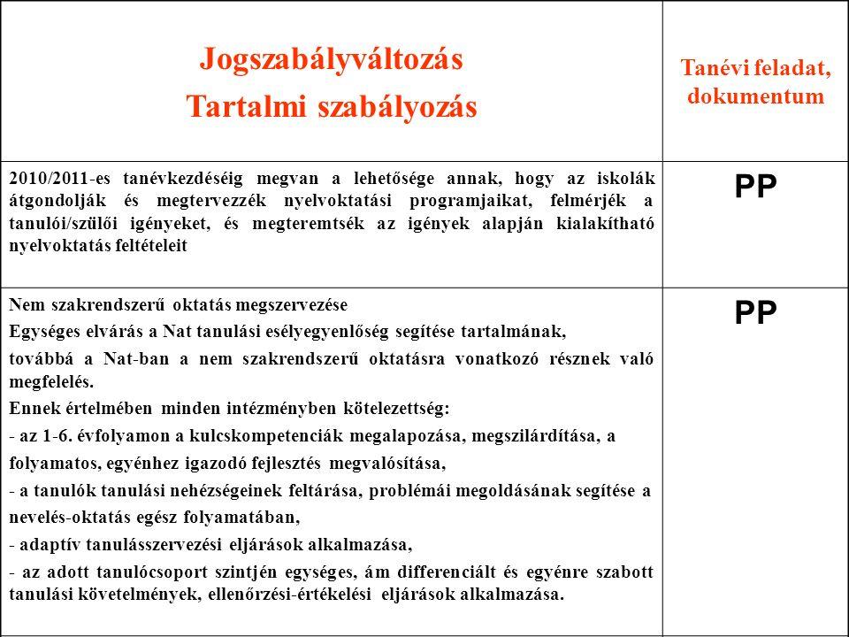 Jogszabályváltozás Tartalmi szabályozás Tanévi feladat, dokumentum 2010/2011-es tanévkezdéséig megvan a lehetősége annak, hogy az iskolák átgondolják és megtervezzék nyelvoktatási programjaikat, felmérjék a tanulói/szülői igényeket, és megteremtsék az igények alapján kialakítható nyelvoktatás feltételeit PP Nem szakrendszerű oktatás megszervezése Egységes elvárás a Nat tanulási esélyegyenlőség segítése tartalmának, továbbá a Nat-ban a nem szakrendszerű oktatásra vonatkozó résznek való megfelelés.