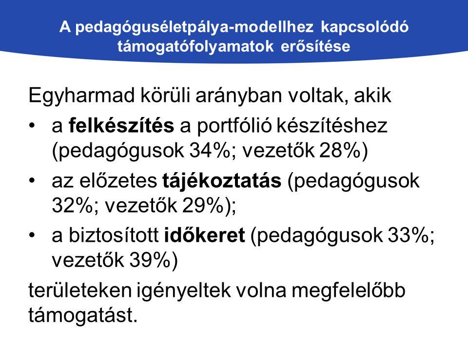 A pedagóguséletpálya-modellhez kapcsolódó támogatófolyamatok erősítése Egyharmad körüli arányban voltak, akik a felkészítés a portfólió készítéshez (p