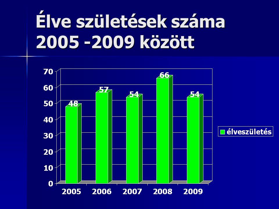Élve születések száma 2005 -2009 között