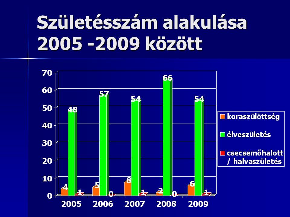 Születésszám alakulása 2005 -2009 között