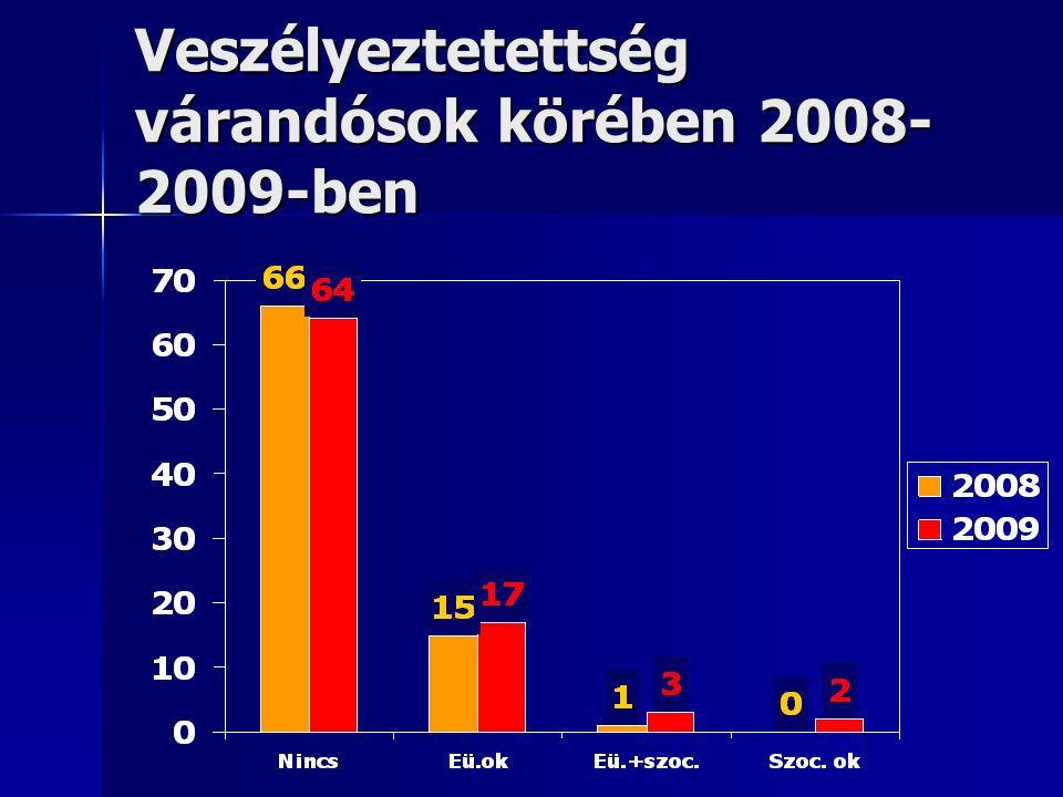 Veszélyeztetettség várandósok körében 2008- 2009-ben