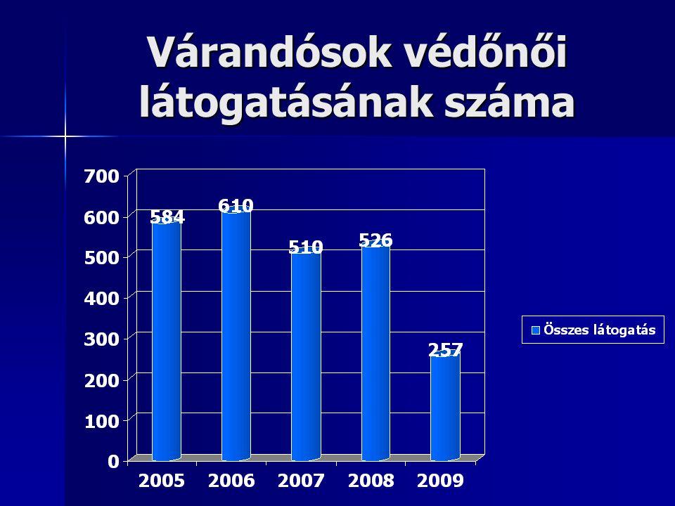 Várandósok védőnői látogatásának száma