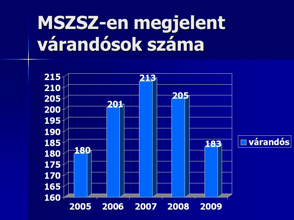 MSZSZ-en megjelent várandósok száma
