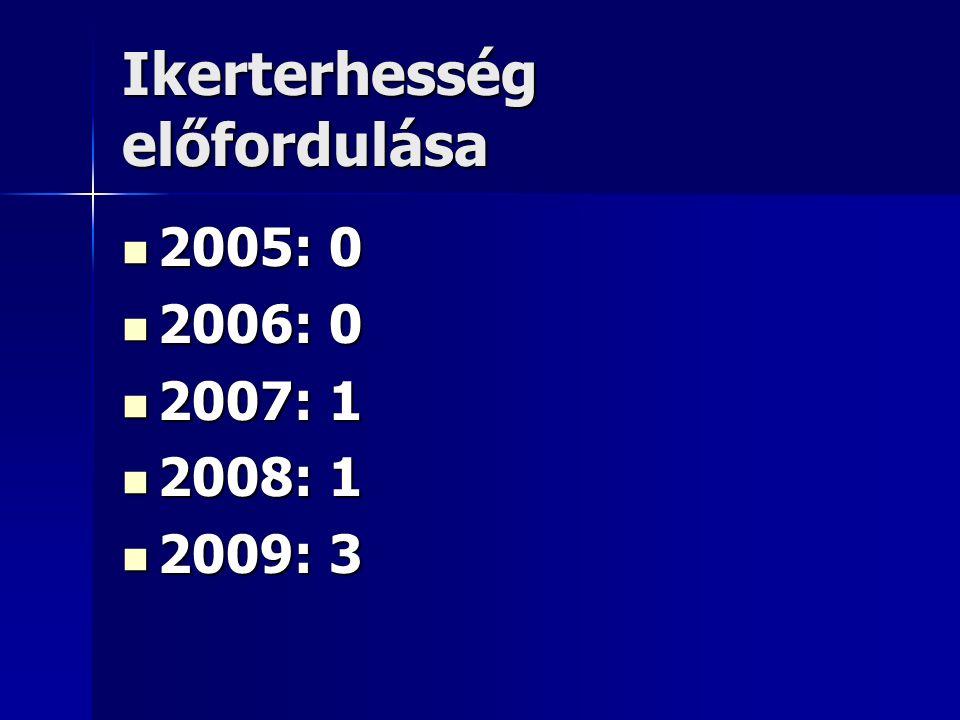 Ikerterhesség előfordulása 2005: 0 2005: 0 2006: 0 2006: 0 2007: 1 2007: 1 2008: 1 2008: 1 2009: 3 2009: 3